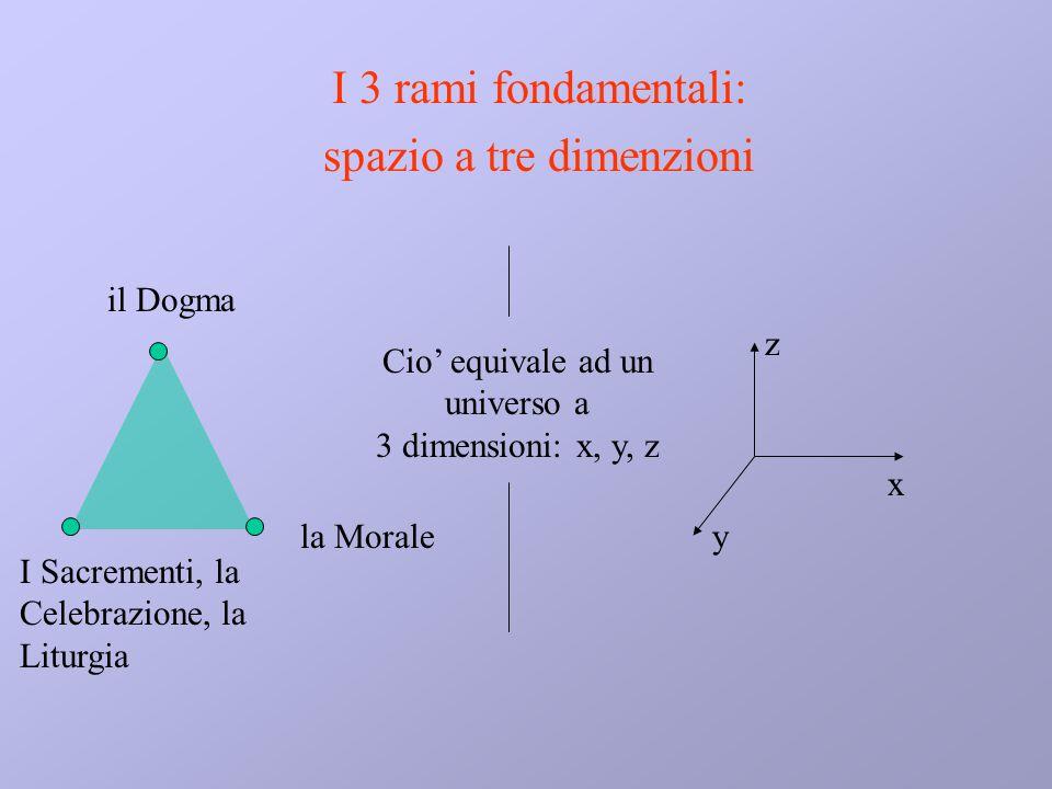 il Dogma la Morale I Sacrementi, la Celebrazione, la Liturgia Cio equivale ad un universo a 3 dimensioni: x, y, z x z y I 3 rami fondamentali: spazio