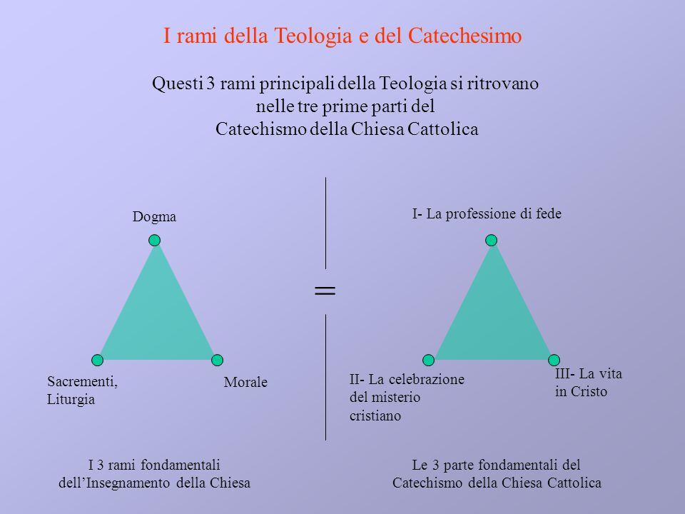 Dogma Morale Sacrementi, Liturgia I 3 rami fondamentali dellInsegnamento della Chiesa Questi 3 rami principali della Teologia si ritrovano nelle tre p