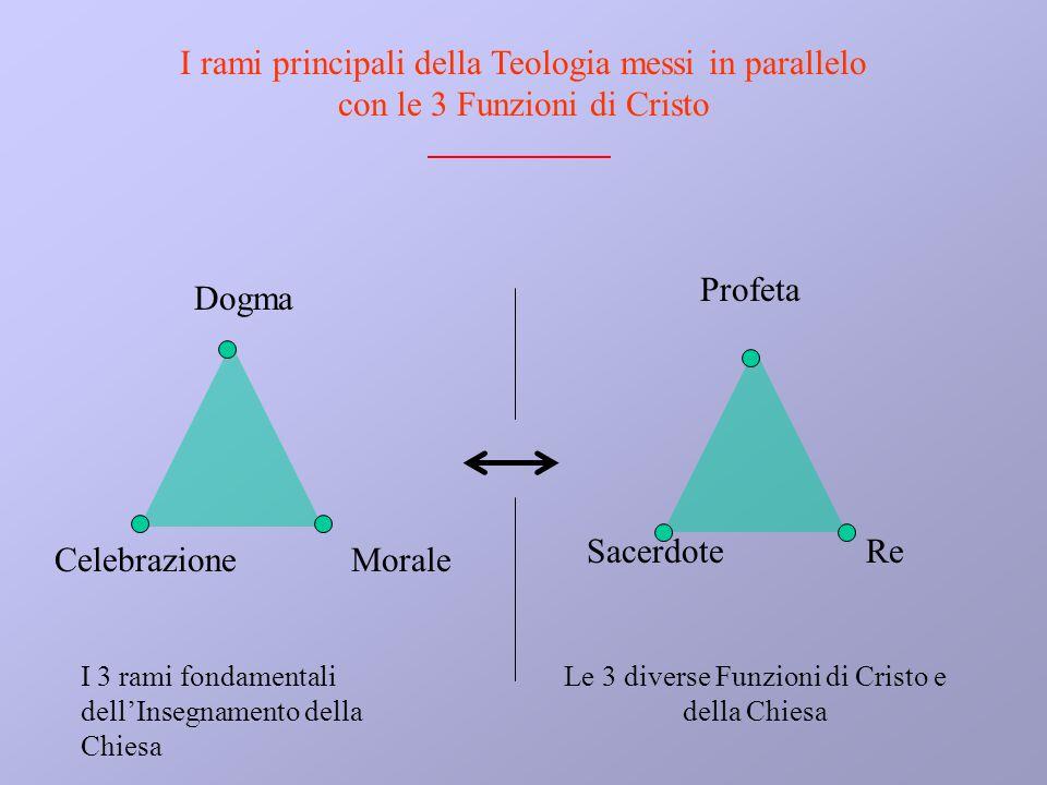 Dogma MoraleCelebrazione Profeta ReSacerdote Le 3 diverse Funzioni di Cristo e della Chiesa I 3 rami fondamentali dellInsegnamento della Chiesa I rami