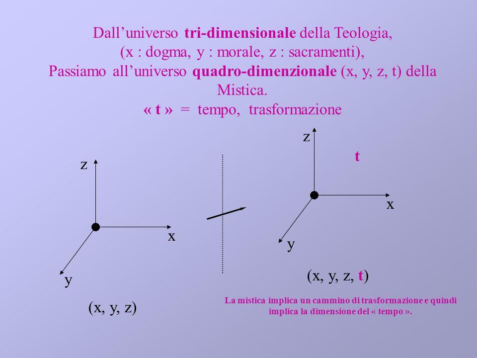 Dalluniverso tri-dimensionale della Teologia, (x : dogma, y : morale, z : sacramenti), Passiamo alluniverso quadro-dimenzionale (x, y, z, t) della Mis