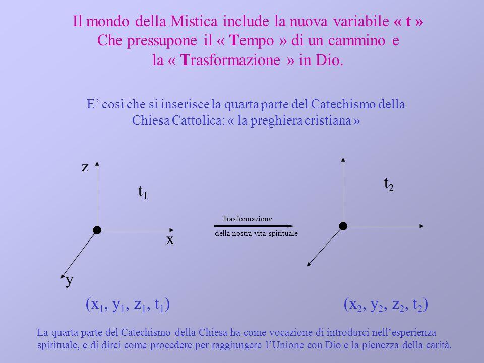 Il mondo della Mistica include la nuova variabile « t » Che pressupone il « Tempo » di un cammino e la « Trasformazione » in Dio. t2t2 (x 2, y 2, z 2,