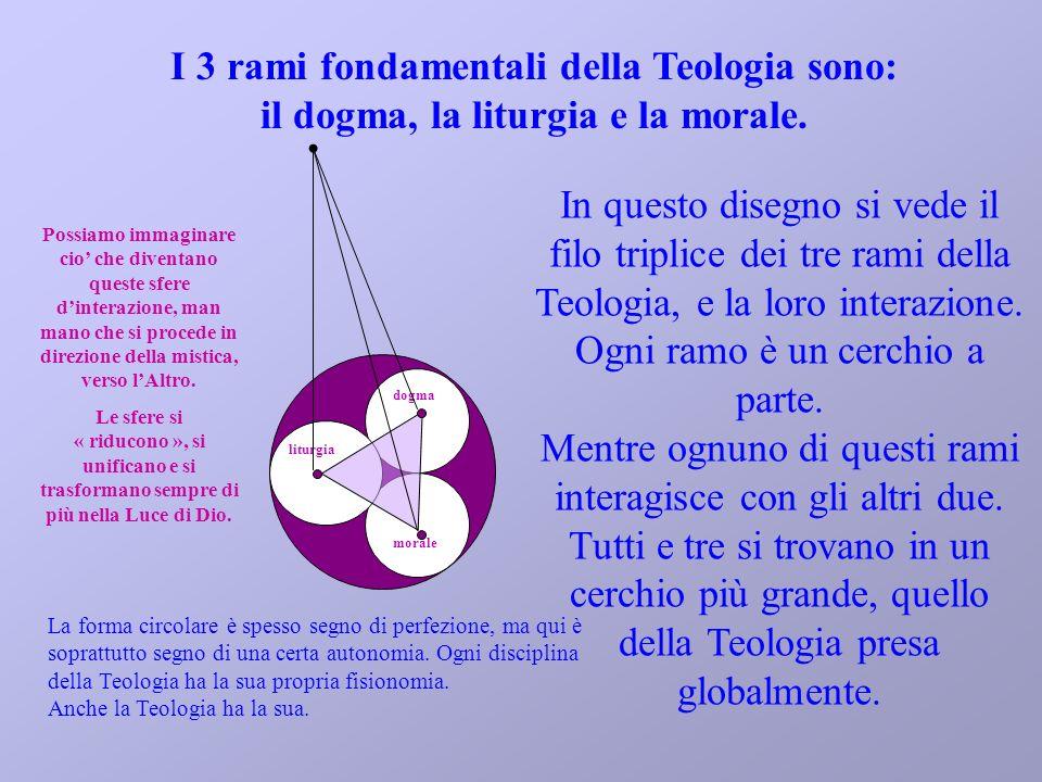 I 3 rami fondamentali della Teologia sono: il dogma, la liturgia e la morale. In questo disegno si vede il filo triplice dei tre rami della Teologia,