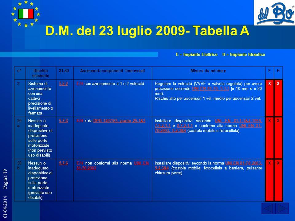01/04/2014 Pagina 19 D.M. del 23 luglio 2009- Tabella A n°Rischio esistente 81-80Ascensori/componenti interessatiMisura da adottareEH 3Sistema di azio