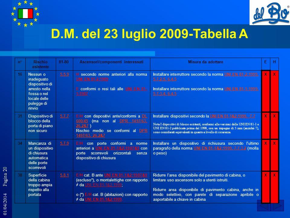01/04/2014 Pagina 20 D.M. del 23 luglio 2009-Tabella A n°Rischio esistente 81-80Ascensori/componenti interessatiMisura da adottareEH 16Nessun o inadeg