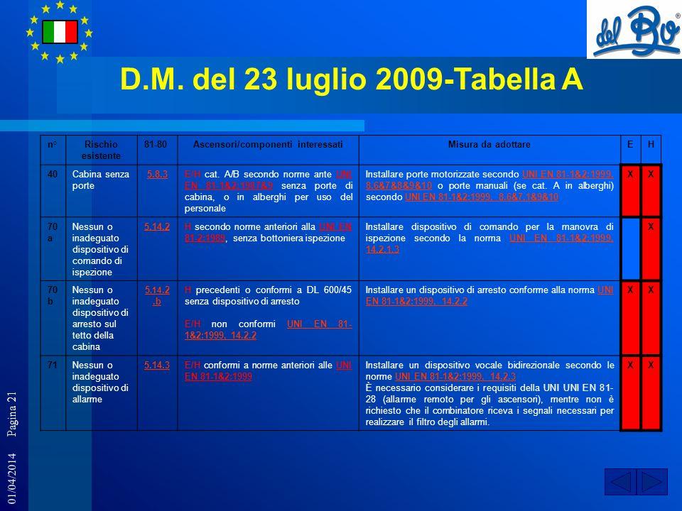 01/04/2014 Pagina 21 D.M. del 23 luglio 2009-Tabella A n°Rischio esistente 81-80Ascensori/componenti interessatiMisura da adottareEH 40Cabina senza po
