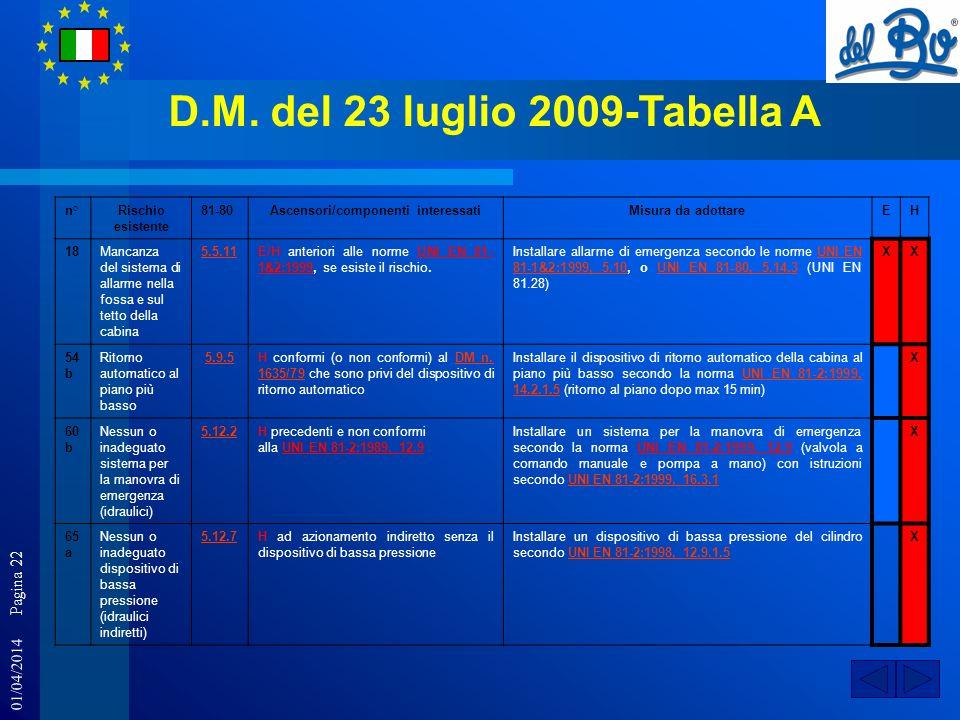 01/04/2014 Pagina 22 D.M. del 23 luglio 2009-Tabella A n°Rischio esistente 81-80Ascensori/componenti interessatiMisura da adottareEH 18Mancanza del si