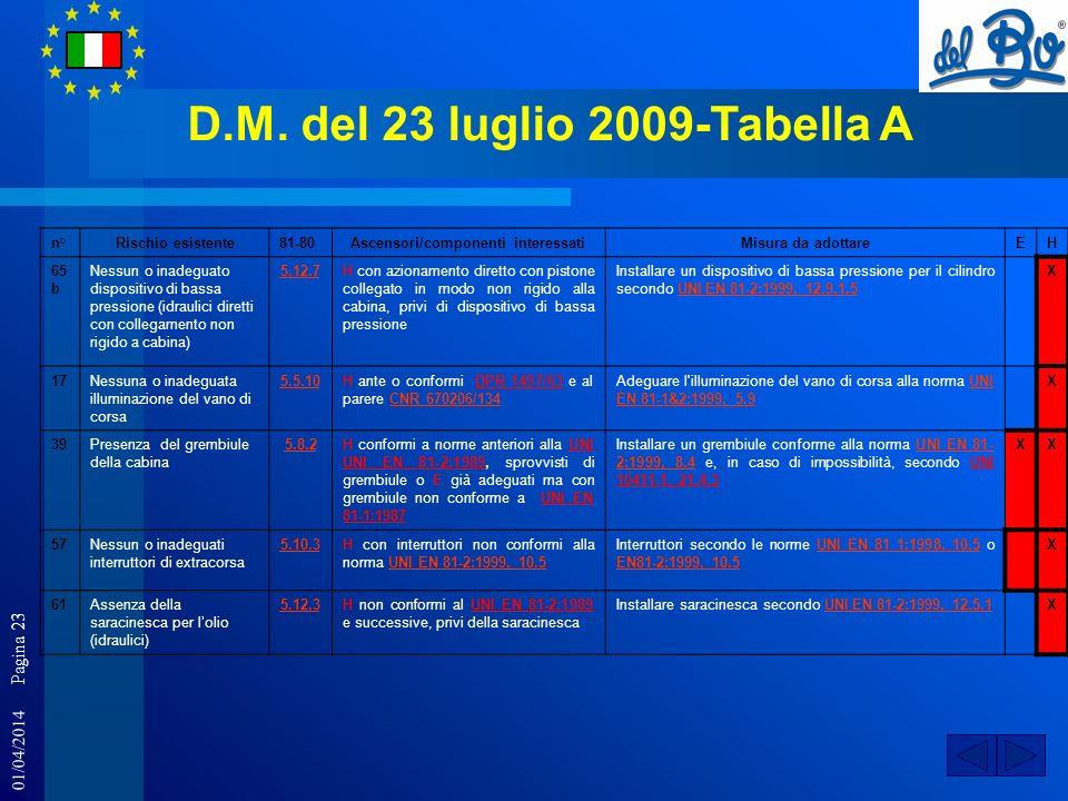 01/04/2014 Pagina 23 D.M. del 23 luglio 2009-Tabella A n°Rischio esistente81-80Ascensori/componenti interessatiMisura da adottareEH 65 b Nessun o inad