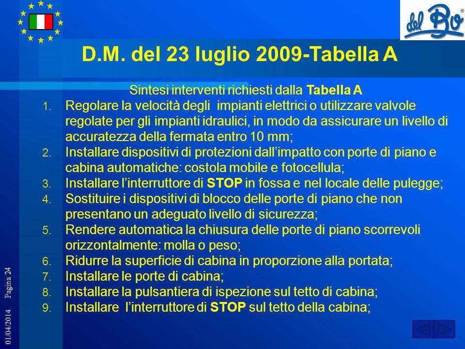 01/04/2014 Pagina 24 D.M. del 23 luglio 2009-Tabella A Sintesi interventi richiesti dalla Tabella A 1. Regolare la velocità degli impianti elettrici o