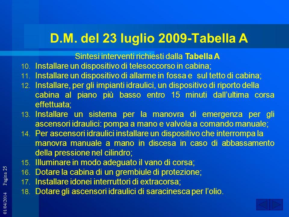 01/04/2014 Pagina 25 D.M. del 23 luglio 2009-Tabella A Sintesi interventi richiesti dalla Tabella A 10. Installare un dispositivo di telesoccorso in c