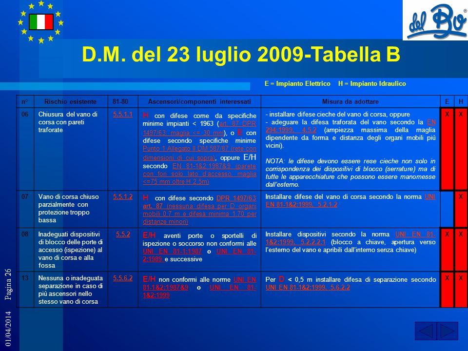 01/04/2014 Pagina 26 D.M. del 23 luglio 2009-Tabella B n°Rischio esistente81-80Ascensori/componenti interessatiMisura da adottareEH 06Chiusura del van