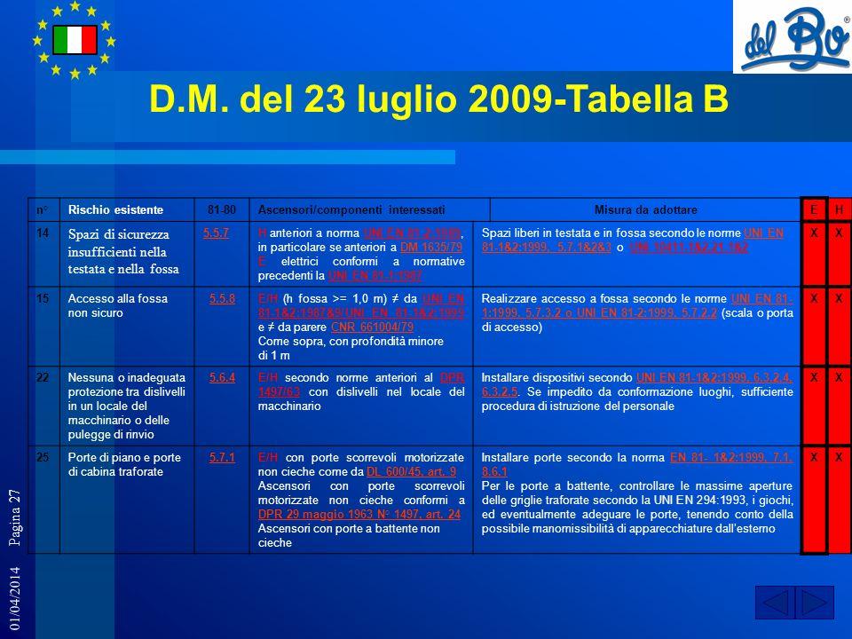01/04/2014 Pagina 27 D.M. del 23 luglio 2009-Tabella B n°Rischio esistente81-80Ascensori/componenti interessatiMisura da adottareEH 14 Spazi di sicure