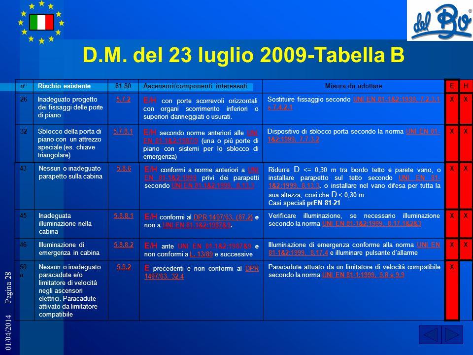 01/04/2014 Pagina 28 D.M. del 23 luglio 2009-Tabella B n°Rischio esistente81-80Ascensori/componenti interessatiMisura da adottareEH 26Inadeguato proge