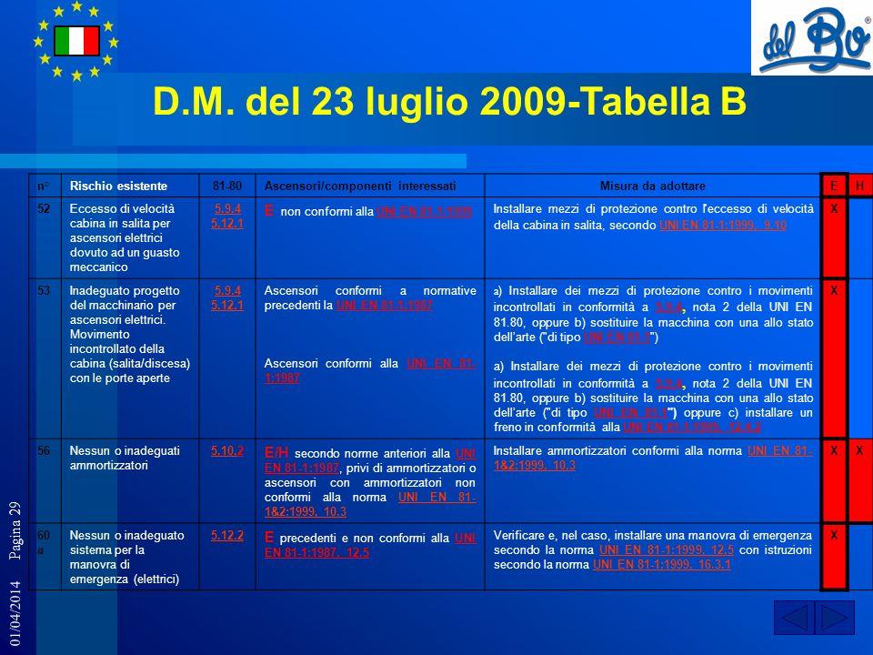 01/04/2014 Pagina 29 D.M. del 23 luglio 2009-Tabella B n°Rischio esistente81-80Ascensori/componenti interessatiMisura da adottareEH 52Eccesso di veloc