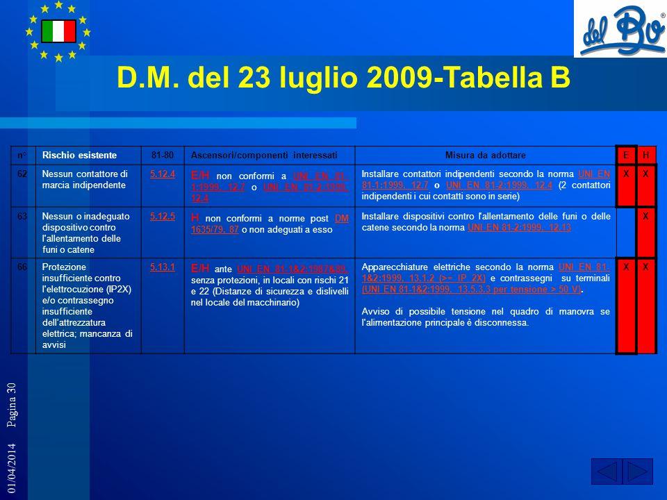 01/04/2014 Pagina 30 D.M. del 23 luglio 2009-Tabella B n°Rischio esistente81-80Ascensori/componenti interessatiMisura da adottareEH 62Nessun contattor