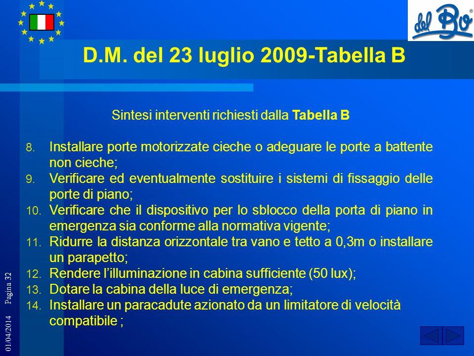 01/04/2014 Pagina 32 D.M. del 23 luglio 2009-Tabella B Sintesi interventi richiesti dalla Tabella B 8. Installare porte motorizzate cieche o adeguare