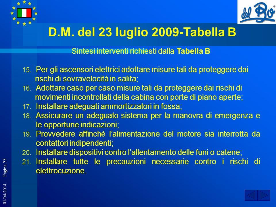 01/04/2014 Pagina 33 D.M. del 23 luglio 2009-Tabella B Sintesi interventi richiesti dalla Tabella B 15. Per gli ascensori elettrici adottare misure ta