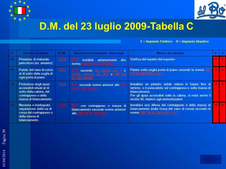 01/04/2014 Pagina 34 D.M. del 23 luglio 2009-Tabella C n°Rischio esistente81-80Ascensori/componenti interessatiMisura da adottareEH 01Presenza di mate
