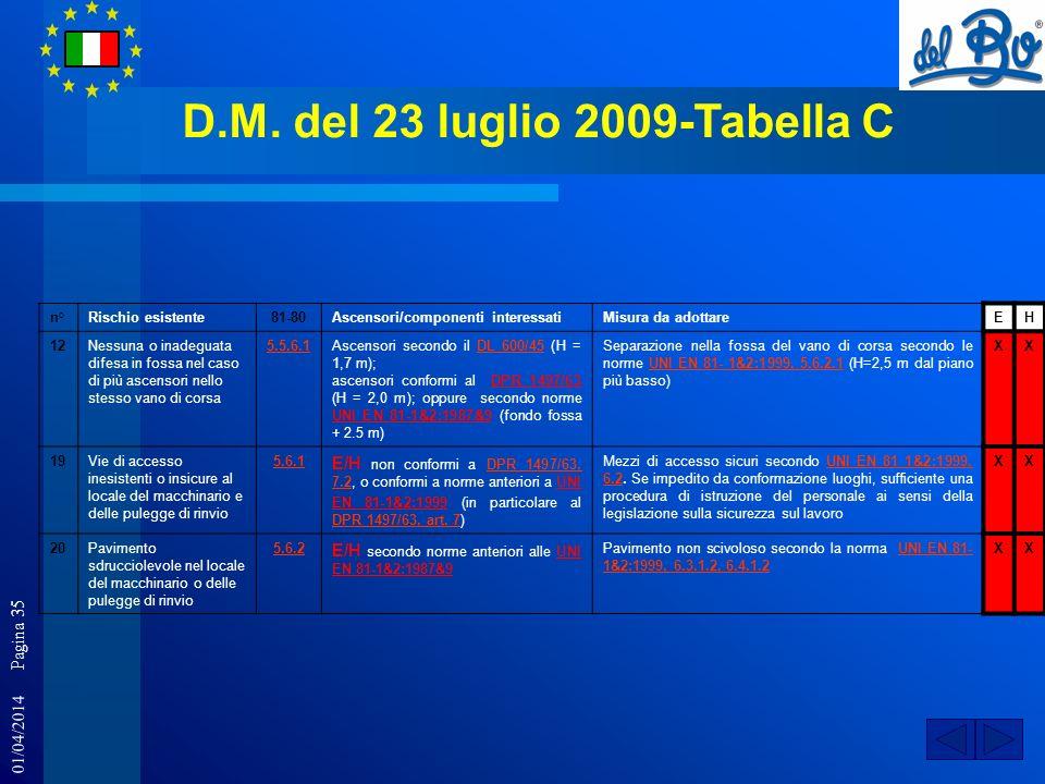 01/04/2014 Pagina 35 D.M. del 23 luglio 2009-Tabella C n°Rischio esistente81-80Ascensori/componenti interessatiMisura da adottareEH 12Nessuna o inadeg