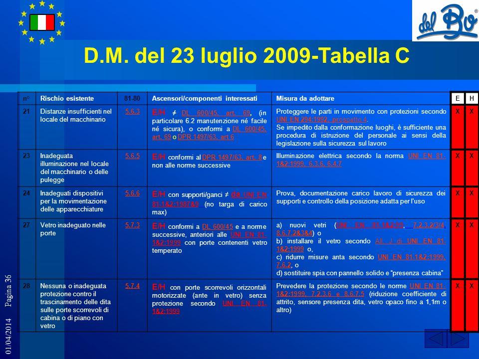 01/04/2014 Pagina 36 D.M. del 23 luglio 2009-Tabella C n°Rischio esistente81-80Ascensori/componenti interessatiMisura da adottareEH 21Distanze insuffi