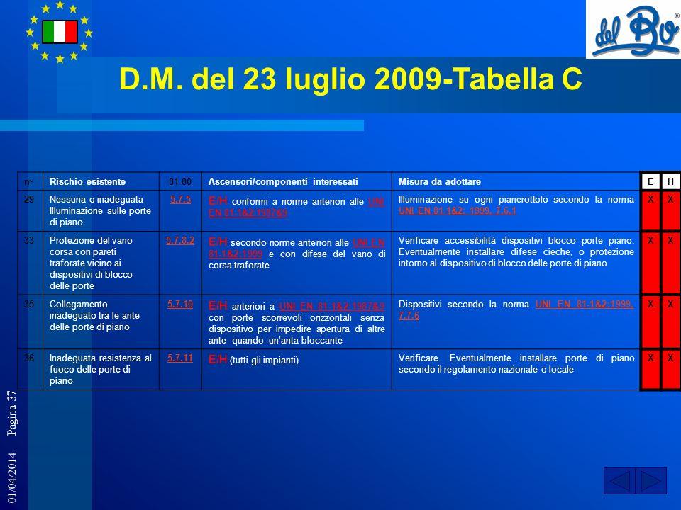 01/04/2014 Pagina 37 D.M. del 23 luglio 2009-Tabella C n°Rischio esistente81-80Ascensori/componenti interessatiMisura da adottareEH 29Nessuna o inadeg