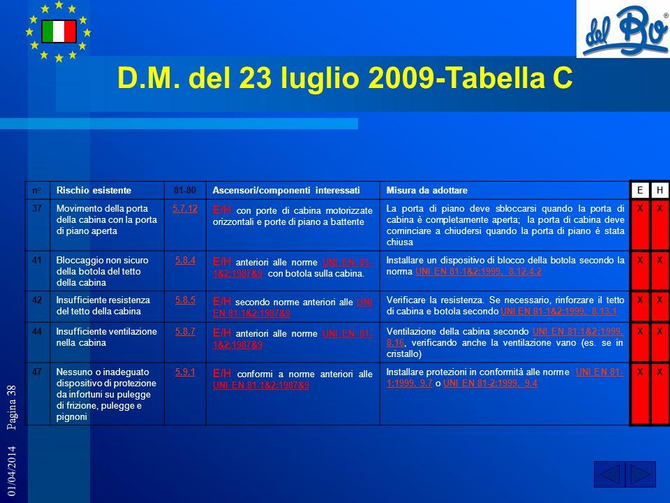 01/04/2014 Pagina 38 D.M. del 23 luglio 2009-Tabella C n°Rischio esistente81-80Ascensori/componenti interessatiMisura da adottareEH 37Movimento della