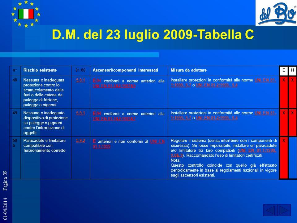01/04/2014 Pagina 39 D.M. del 23 luglio 2009-Tabella C n°Rischio esistente81-80Ascensori/componenti interessatiMisura da adottareEH 48Nessuna o inadeg