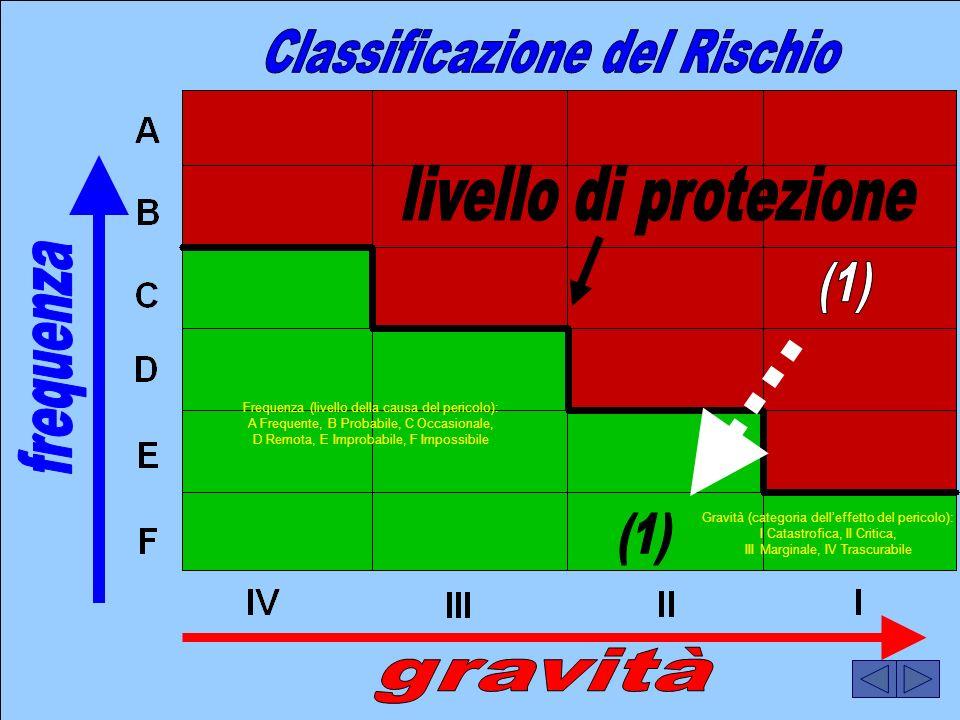 01/04/2014 Pagina 4 Frequenza (livello della causa del pericolo): A Frequente, B Probabile, C Occasionale, D Remota, E Improbabile, F Impossibile Grav