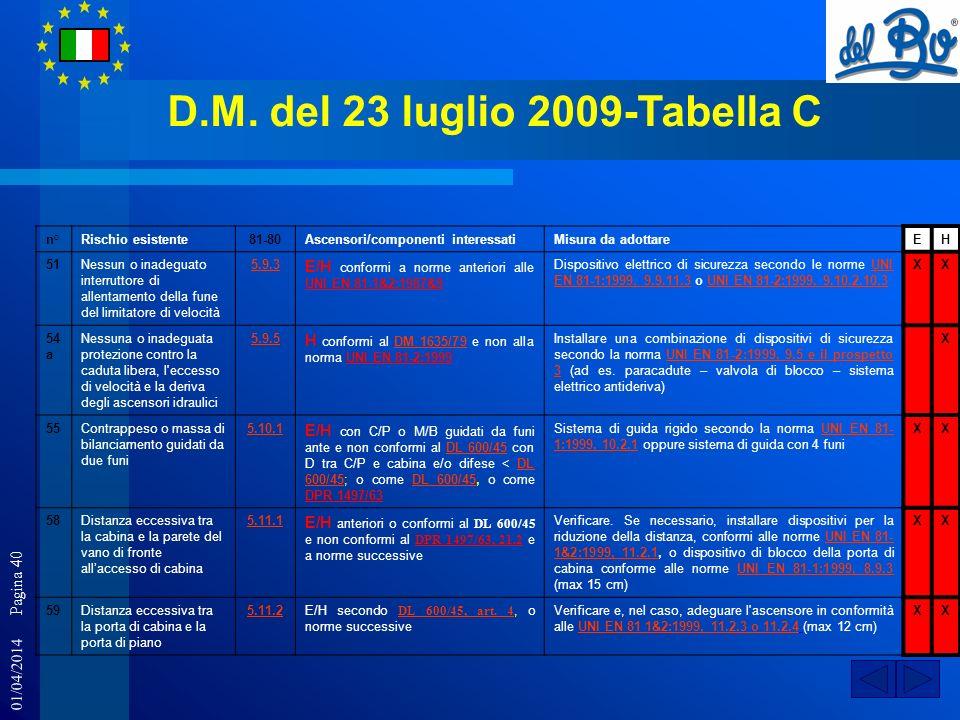 01/04/2014 Pagina 40 D.M. del 23 luglio 2009-Tabella C n°Rischio esistente81-80Ascensori/componenti interessatiMisura da adottareEH 51Nessun o inadegu