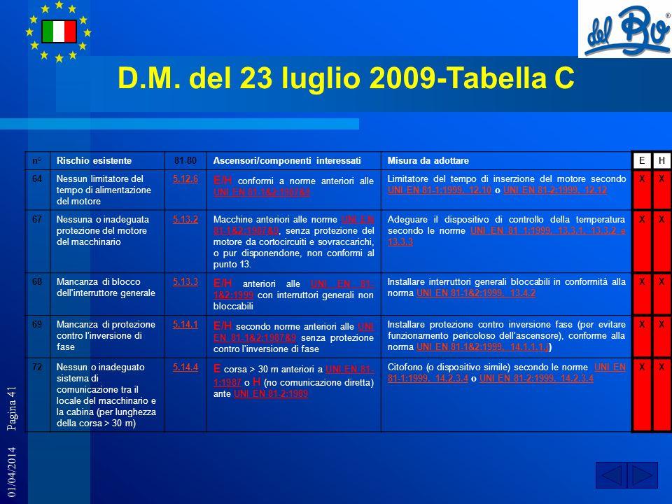 01/04/2014 Pagina 41 D.M. del 23 luglio 2009-Tabella C n°Rischio esistente81-80Ascensori/componenti interessatiMisura da adottareEH 64Nessun limitator