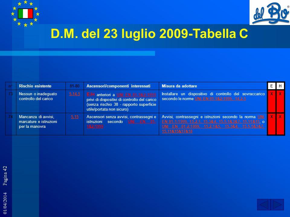 01/04/2014 Pagina 42 D.M. del 23 luglio 2009-Tabella C n°Rischio esistente81-80Ascensori/componenti interessatiMisura da adottareEH 73Nessun o inadegu