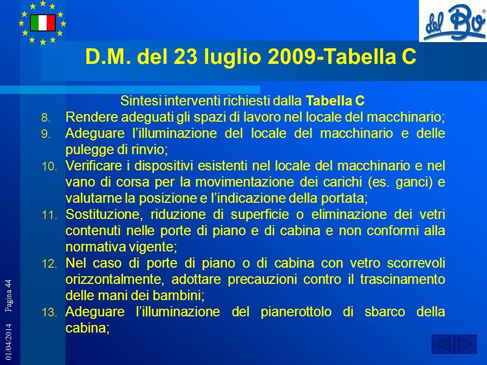 01/04/2014 Pagina 44 D.M. del 23 luglio 2009-Tabella C Sintesi interventi richiesti dalla Tabella C 8. Rendere adeguati gli spazi di lavoro nel locale