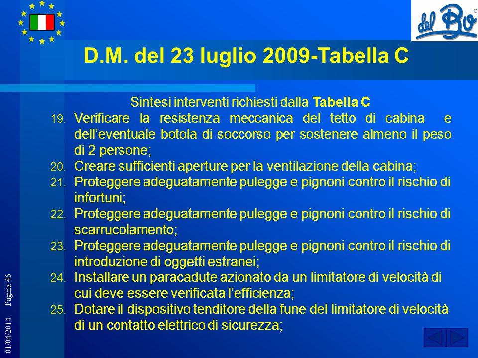 01/04/2014 Pagina 46 D.M. del 23 luglio 2009-Tabella C Sintesi interventi richiesti dalla Tabella C 19. Verificare la resistenza meccanica del tetto d