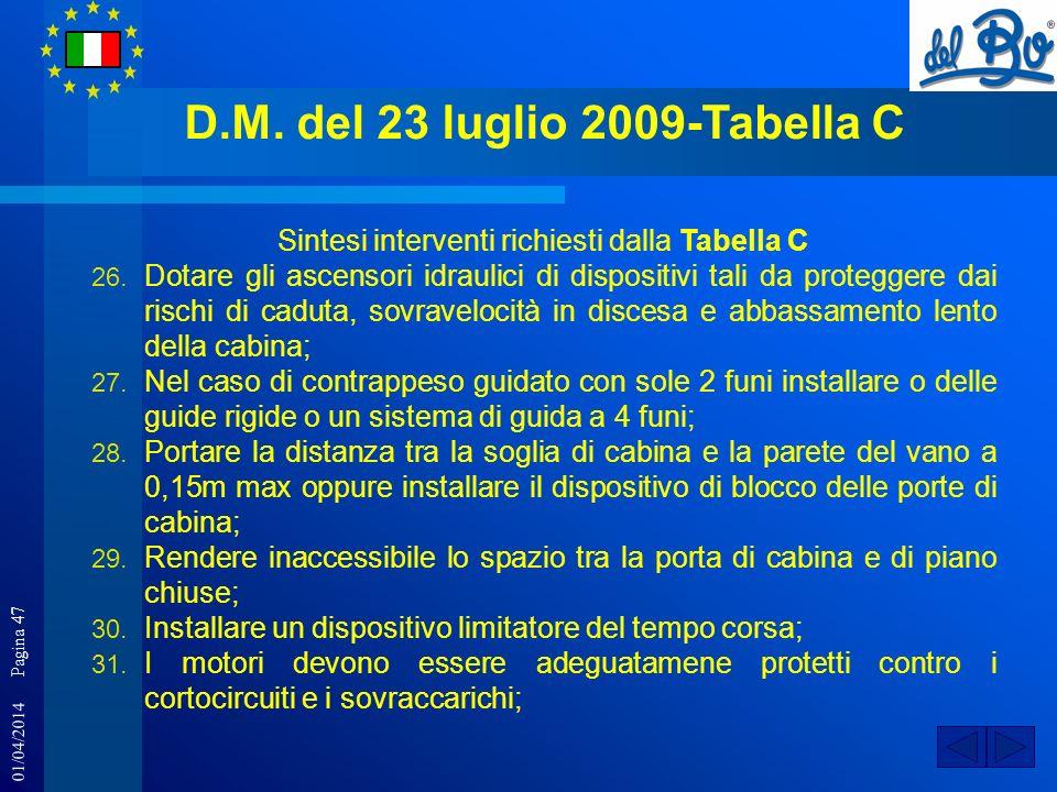 01/04/2014 Pagina 47 D.M. del 23 luglio 2009-Tabella C Sintesi interventi richiesti dalla Tabella C 26. Dotare gli ascensori idraulici di dispositivi