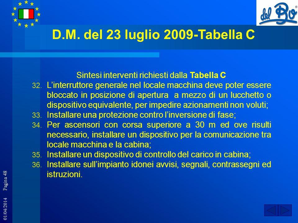 01/04/2014 Pagina 48 D.M. del 23 luglio 2009-Tabella C Sintesi interventi richiesti dalla Tabella C 32. Linterruttore generale nel locale macchina dev