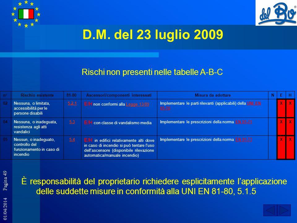 01/04/2014 Pagina 49 D.M. del 23 luglio 2009 Rischi non presenti nelle tabelle A-B-C n°Rischio esistente81-80Ascensori/componenti interessatiMisura da