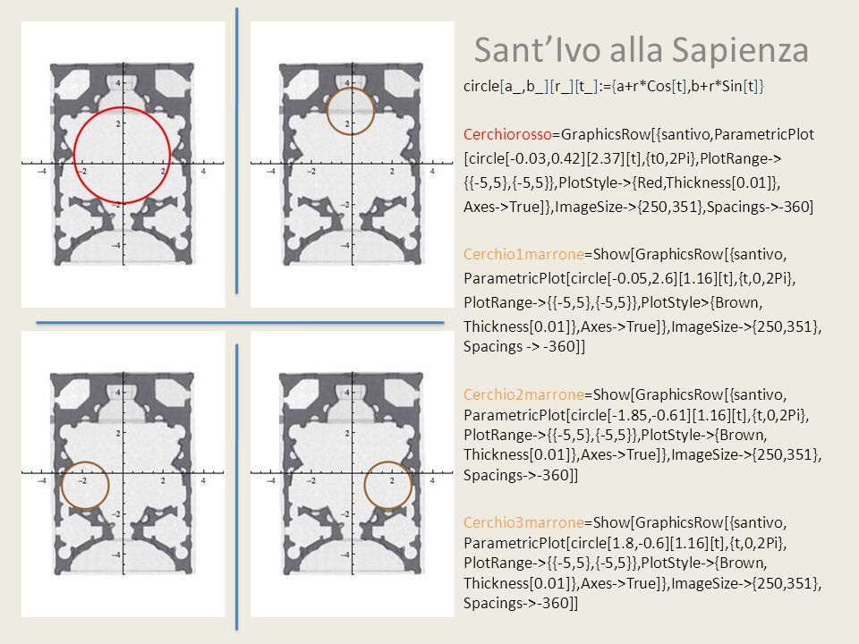 SantIvo alla Sapienza circle[a_,b_][r_][t_]:={a+r*Cos[t],b+r*Sin[t]} Cerchiorosso=GraphicsRow[{santivo,ParametricPlot [circle[-0.03,0.42][2.37][t],{t0