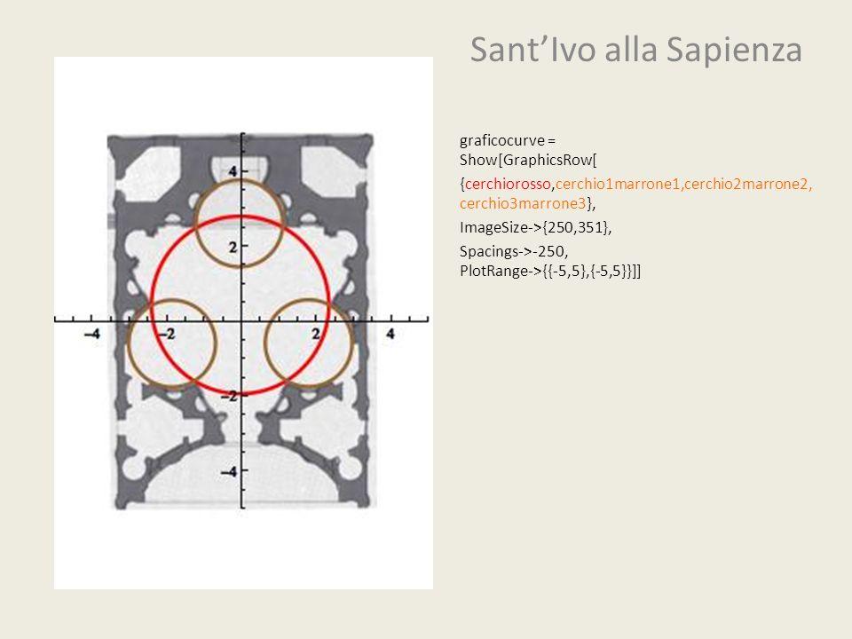 SantIvo alla Sapienza graficocurve = Show[GraphicsRow[ {cerchiorosso,cerchio1marrone1,cerchio2marrone2, cerchio3marrone3}, ImageSize->{250,351}, Spaci