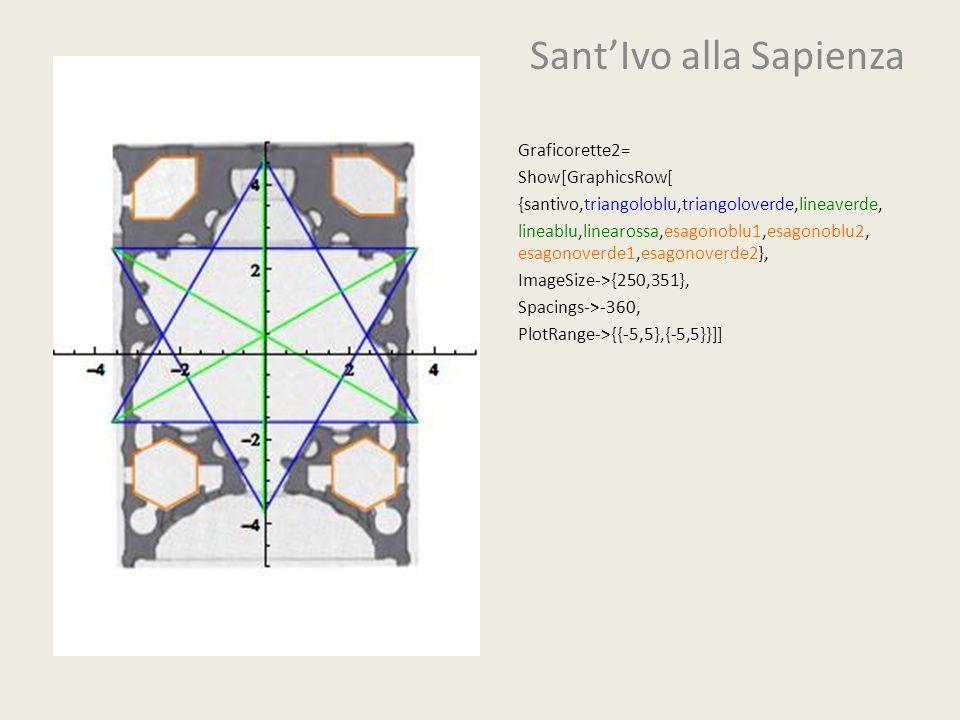 SantIvo alla Sapienza Graficorette2= Show[GraphicsRow[ {santivo,triangoloblu,triangoloverde,lineaverde, lineablu,linearossa,esagonoblu1,esagonoblu2, e