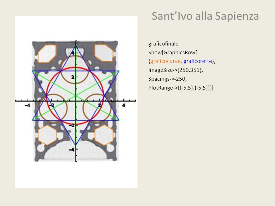 SantIvo alla Sapienza graficofinale= Show[GraphicsRow[ {graficocurve, graficorette}, ImageSize->{250,351}, Spacings->-250, PlotRange->{{-5,5},{-5,5}}]
