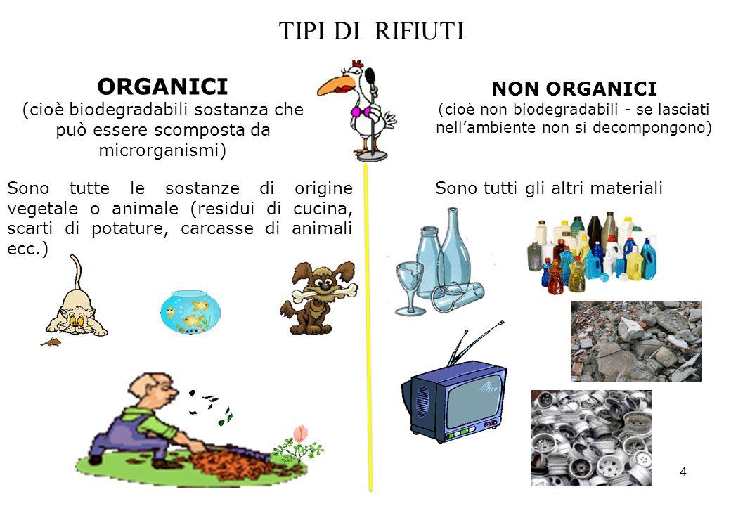 4 TIPI DI RIFIUTI ORGANICI (cioè biodegradabili sostanza che può essere scomposta da microrganismi) NON ORGANICI (cioè non biodegradabili - se lasciat