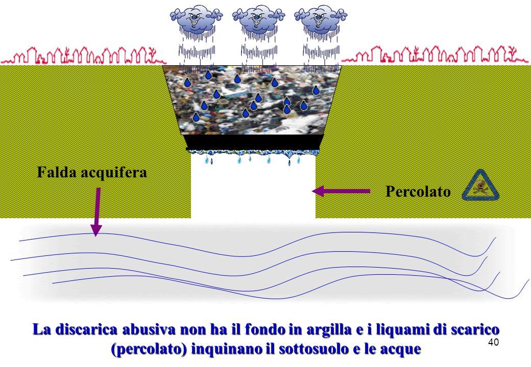 40 La discarica abusiva non ha il fondo in argilla e i liquami di scarico (percolato) inquinano il sottosuolo e le acque Falda acquifera Percolato