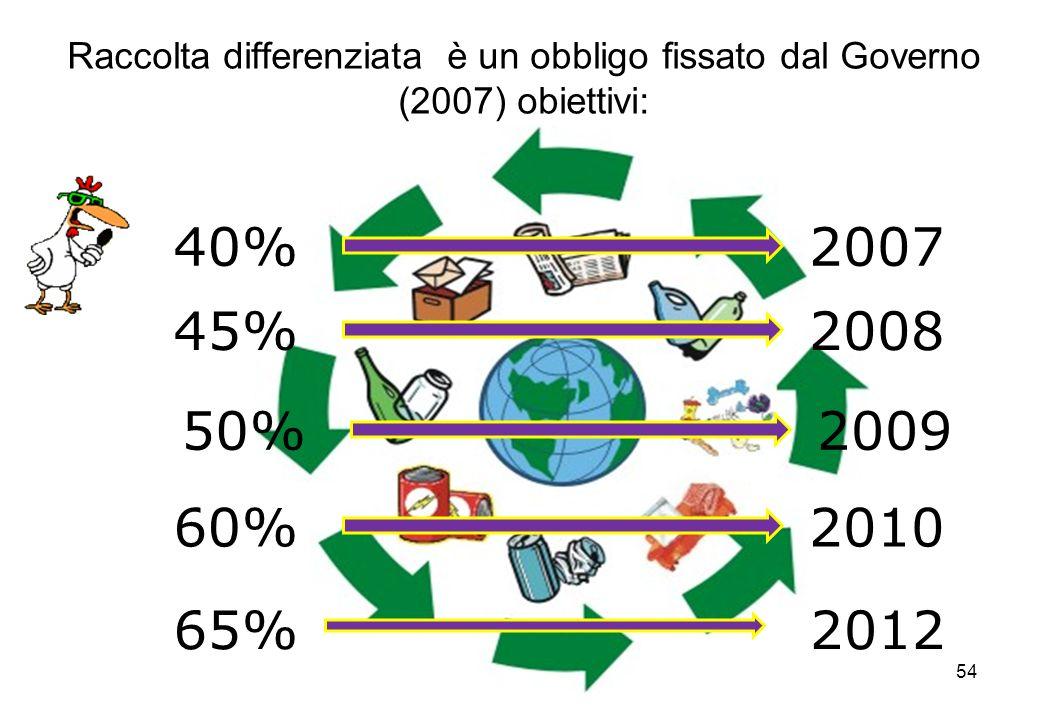54 Raccolta differenziata è un obbligo fissato dal Governo (2007) obiettivi: 65%2012 40%2007 50%2009 45%2008 60%2010
