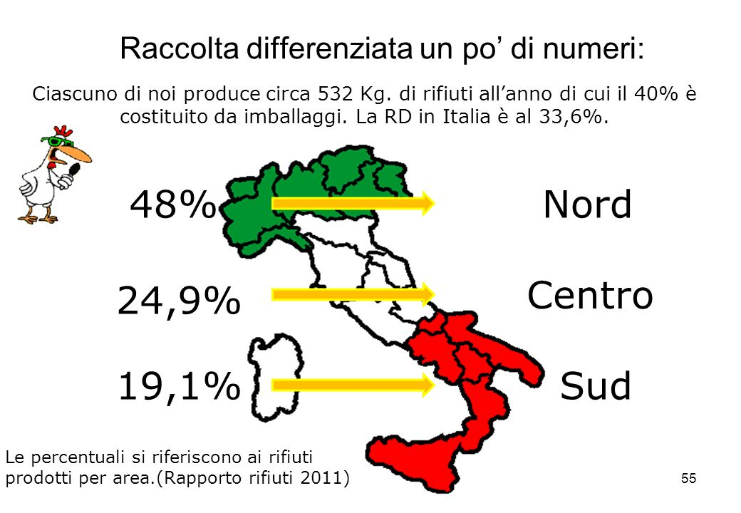 55 Raccolta differenziata un po di numeri: 48% 24,9% 19,1%Sud Centro Nord Ciascuno di noi produce circa 532 Kg. di rifiuti allanno di cui il 40% è cos