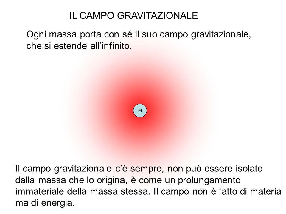 M IL CAMPO GRAVITAZIONALE Ogni massa porta con sé il suo campo gravitazionale, che si estende allinfinito. Il campo gravitazionale cè sempre, non può