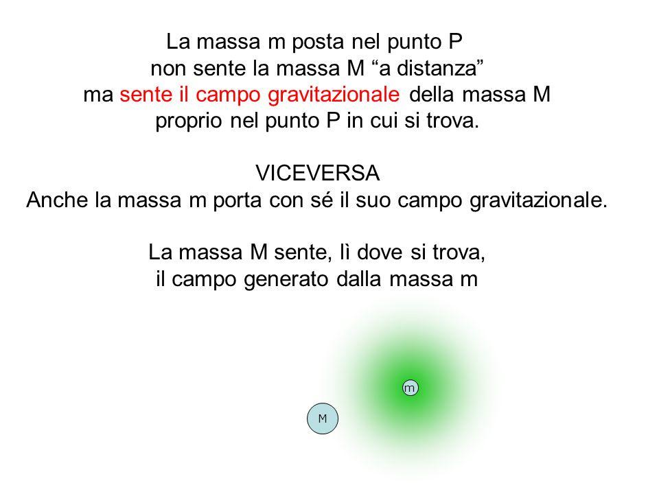 La massa m posta nel punto P non sente la massa M a distanza ma sente il campo gravitazionale della massa M proprio nel punto P in cui si trova. VICEV