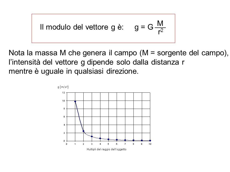 Il modulo del vettore g è: g = G M r2r2 Nota la massa M che genera il campo (M = sorgente del campo), lintensità del vettore g dipende solo dalla dist