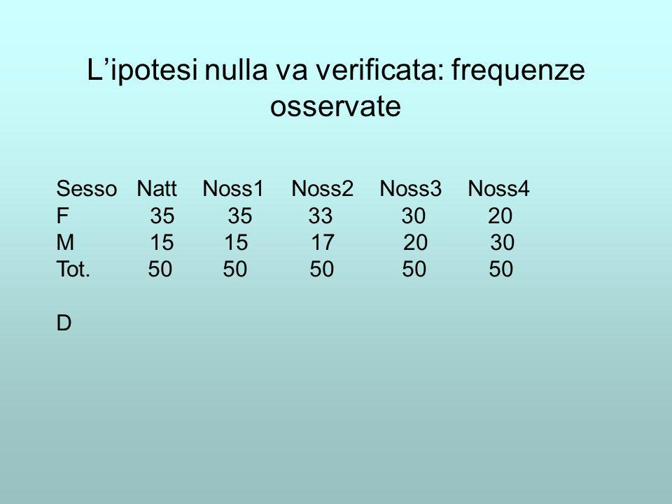 Lipotesi nulla va verificata: frequenze osservate Sesso Natt Noss1 Noss2 Noss3 Noss4 F 35 35 33 30 20 M 15 15 17 20 30 Tot. 50 50 50 50 50 D