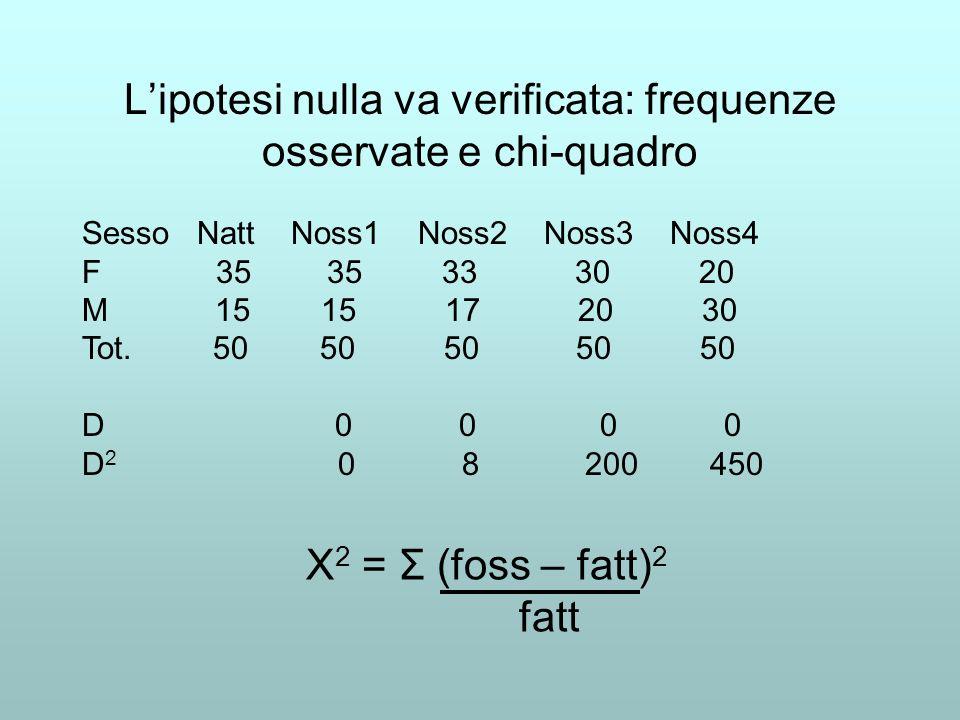 Lipotesi nulla va verificata: frequenze osservate e chi-quadro Sesso Natt Noss1 Noss2 Noss3 Noss4 F 35 35 33 30 20 M 15 15 17 20 30 Tot. 50 50 50 50 5