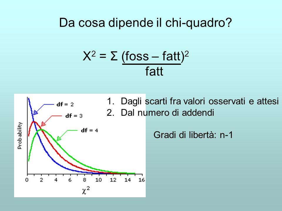 Da cosa dipende il chi-quadro? Χ 2 = Σ (foss – fatt) 2 fatt 1.Dagli scarti fra valori osservati e attesi 2.Dal numero di addendi Gradi di libertà: n-1
