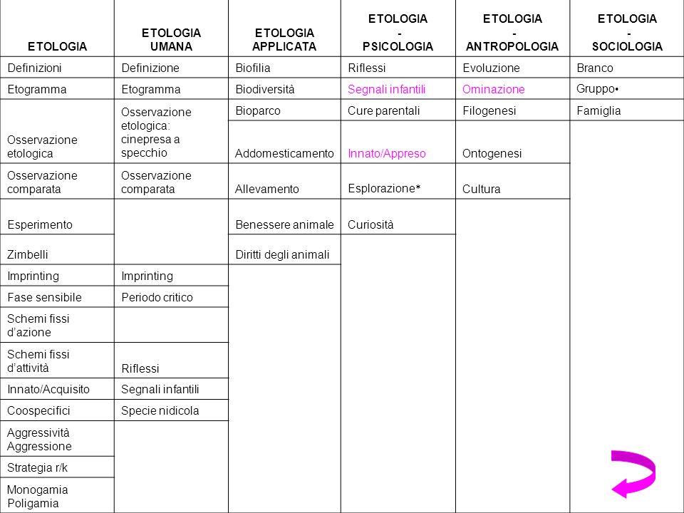 ETOLOGIA ETOLOGIA UMANA ETOLOGIA APPLICATA ETOLOGIA - PSICOLOGIA ETOLOGIA - ANTROPOLOGIA ETOLOGIA - SOCIOLOGIA DefinizioniDefinizioneBiofiliaRiflessiEvoluzioneBranco Etogramma BiodiversitàSegnali infantiliOminazioneGruppo Osservazione etologica Osservazione etologica: cinepresa a specchio BioparcoCure parentaliFilogenesiFamiglia AddomesticamentoInnato/AppresoOntogenesi Osservazione comparata AllevamentoEsplorazione * Cultura EsperimentoBenessere animaleCuriosità ZimbelliDiritti degli animali Imprinting Fase sensibilePeriodo critico Schemi fissi dazione Schemi fissi dattivitàRiflessi Innato/AcquisitoSegnali infantili CoospecificiSpecie nidicola Aggressività Aggressione Strategia r/k Monogamia Poligamia